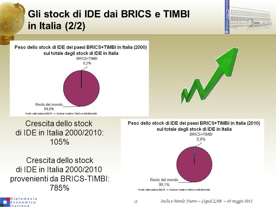 18 Italia e Mondo Nuovo – Liquid.LAB – 10 maggio 2012 Gli stock di IDE dai BRICS e TIMBI in Italia (2/2) Crescita dello stock di IDE in Italia 2000/20