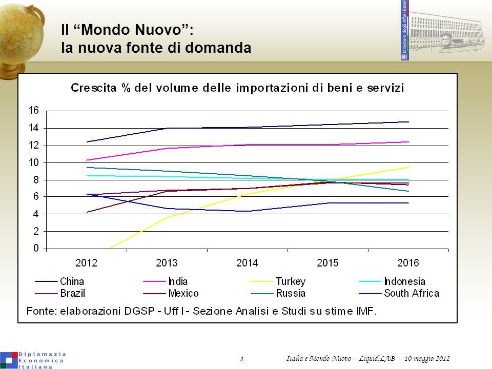 9 Italia e Mondo Nuovo – Liquid.LAB – 10 maggio 2012 Il Mondo Nuovo: nuova leadership Nuove potenze economiche Graduale spostamento del pendolo da Ovest a Est Frammentazione della leadership Nuovo = nuove opportunità e nuovi timori