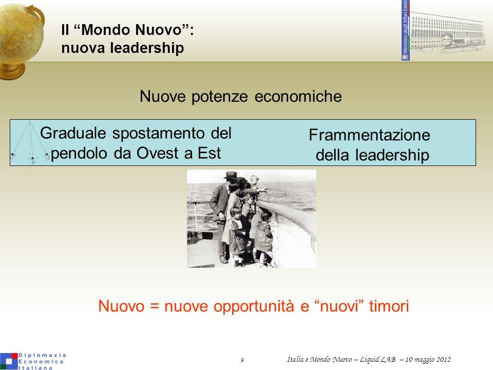9 Italia e Mondo Nuovo – Liquid.LAB – 10 maggio 2012 Il Mondo Nuovo: nuova leadership Nuove potenze economiche Graduale spostamento del pendolo da Ove