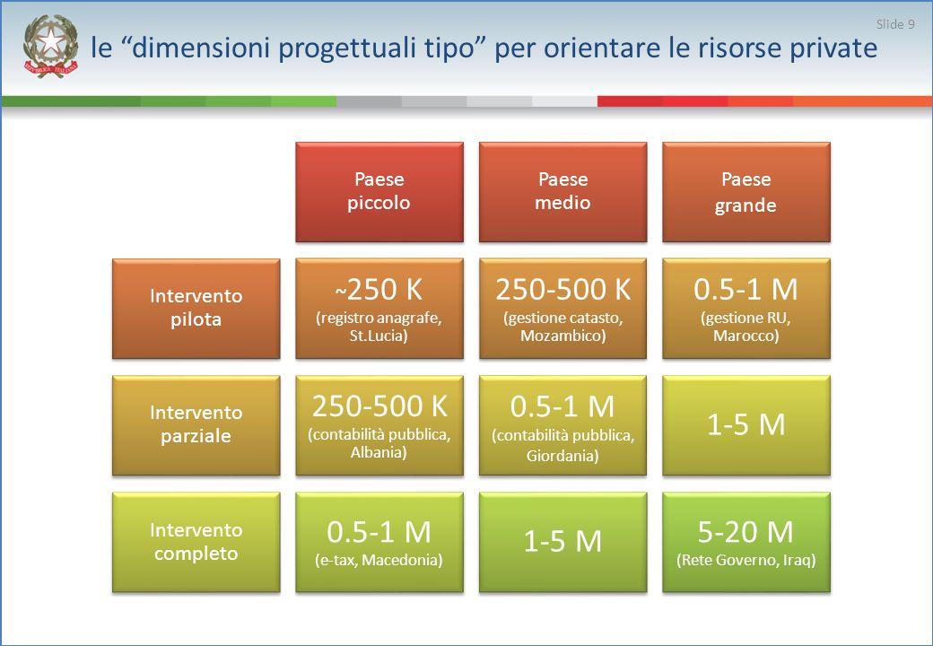 le dimensioni progettuali tipo per orientare le risorse private Slide 9 Paese piccolo Paese medio Paese grande Intervento pilota ~250 K (registro anag