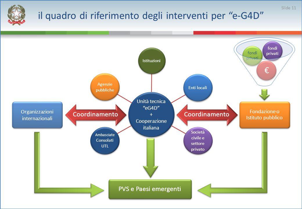 il quadro di riferimento degli interventi per e-G4D Coordinamento Unità tecnica eG4D + Cooperazione italiana Istituzioni Enti locali Società civile e