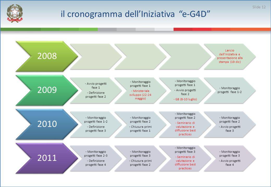 2008 Lancio dellIniziativa e presentazione alla stampa (19 dic) 2009 - Avvio progetti fase 1 - Definizione progetti fase 2 - Monitoraggio progetti fas