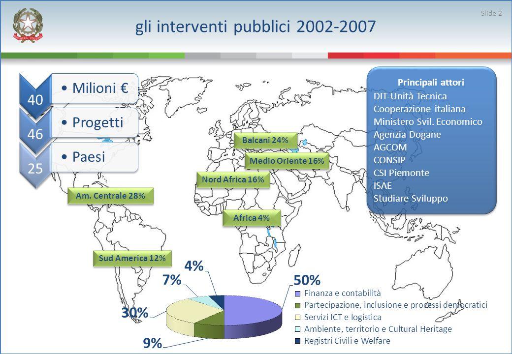 gli interventi pubblici 2002-2007 Nord Africa 16% 40 Milioni 46 Progetti 25 Paesi Balcani 24% Medio Oriente 16% Africa 4% Am.