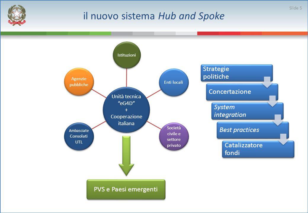 il nuovo sistema Hub and Spoke Unità tecnica eG4D + Cooperazione italiana Istituzioni Enti locali Società civile e settore privato lici Ambasciate Consolati UTL Agenzie pubbliche Strategie politiche Concertazione System integration Best practices Catalizzatore fondi PVS e Paesi emergenti Slide 5
