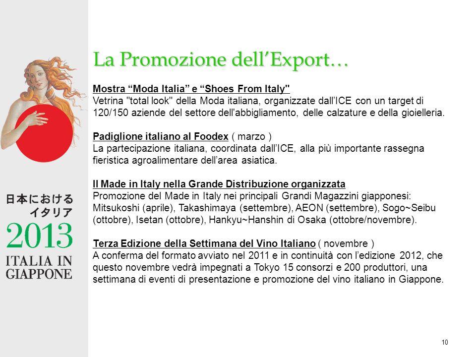 10 La Promozione dellExport… Mostra Moda Italia e Shoes From Italy Vetrina total look della Moda italiana, organizzate dallICE con un target di 120/150 aziende del settore dell abbigliamento, delle calzature e della gioielleria.