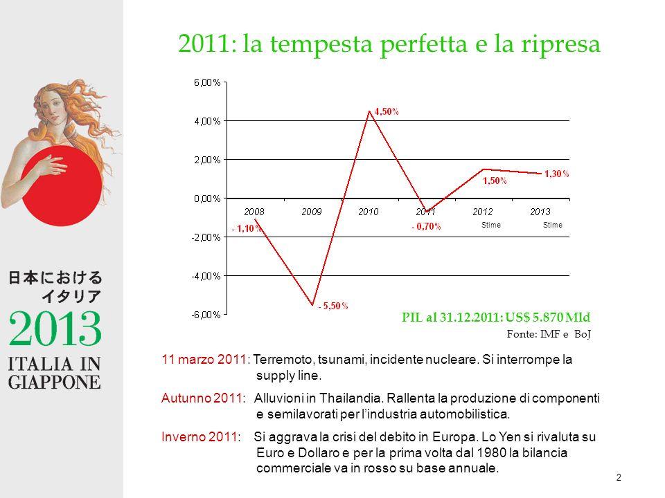 2 2011: la tempesta perfetta e la ripresa 11 marzo 2011: Terremoto, tsunami, incidente nucleare.