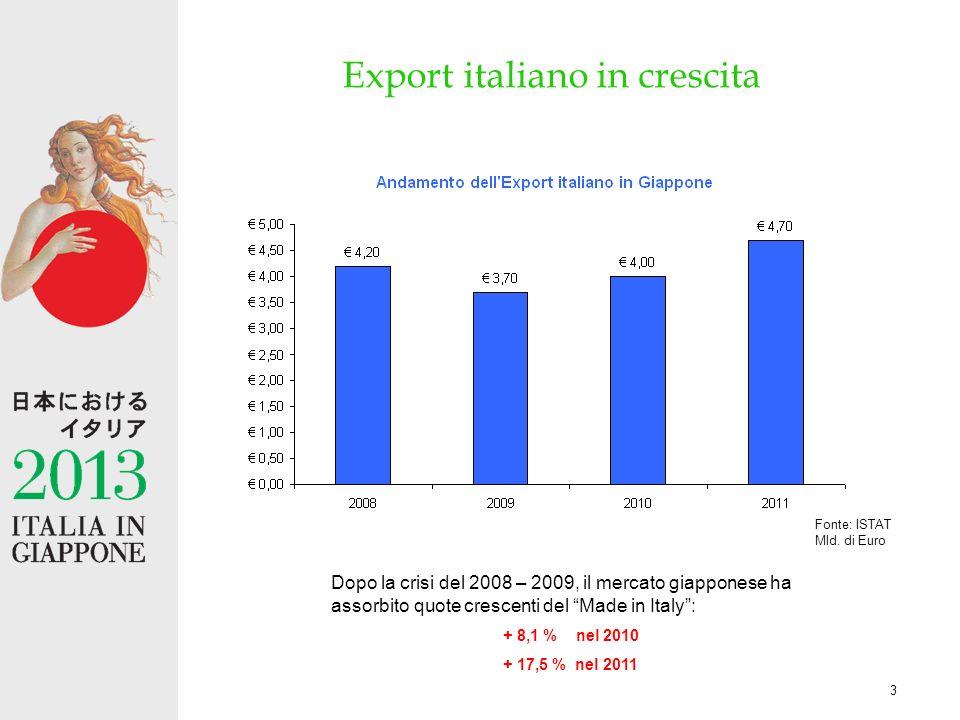 3 Export italiano in crescita Dopo la crisi del 2008 – 2009, il mercato giapponese ha assorbito quote crescenti del Made in Italy: + 8,1 % nel 2010 + 17,5 % nel 2011 Fonte: ISTAT Mld.