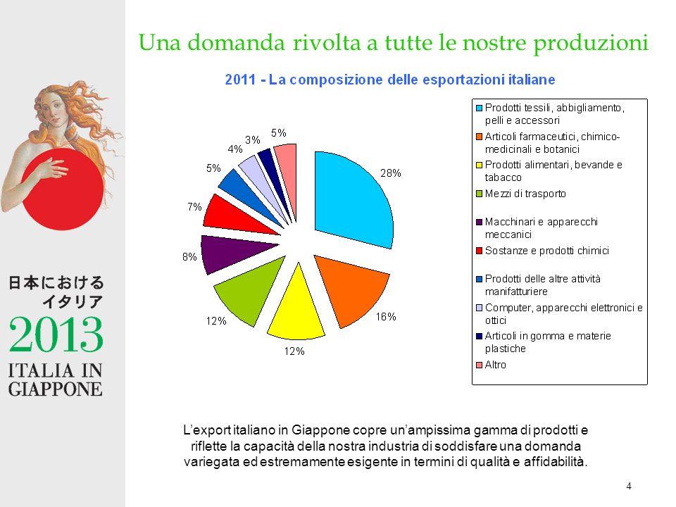 4 Una domanda rivolta a tutte le nostre produzioni Lexport italiano in Giappone copre unampissima gamma di prodotti e riflette la capacità della nostra industria di soddisfare una domanda variegata ed estremamente esigente in termini di qualità e affidabilità.