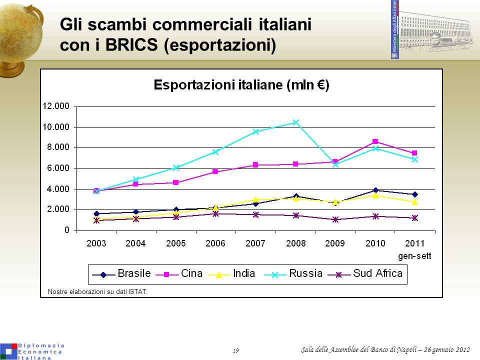 19 Sala delle Assemblee del Banco di Napoli – 26 gennaio 2012 Gli scambi commerciali italiani con i BRICS (esportazioni) Nostre elaborazioni su dati I