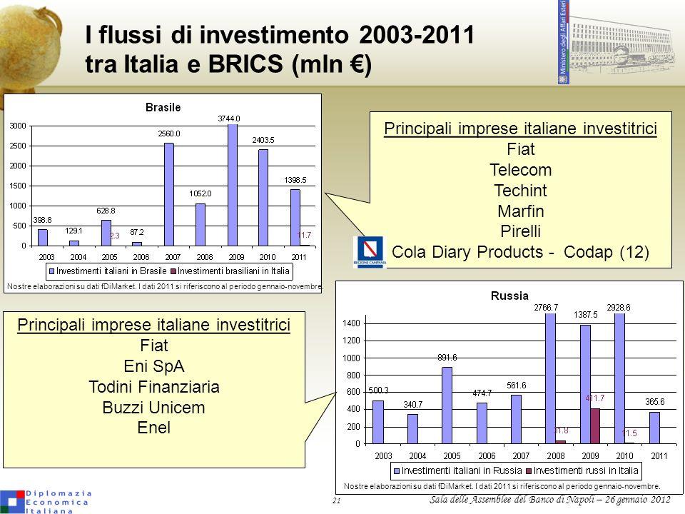 21 Sala delle Assemblee del Banco di Napoli – 26 gennaio 2012 I flussi di investimento 2003-2011 tra Italia e BRICS (mln ) Nostre elaborazioni su dati