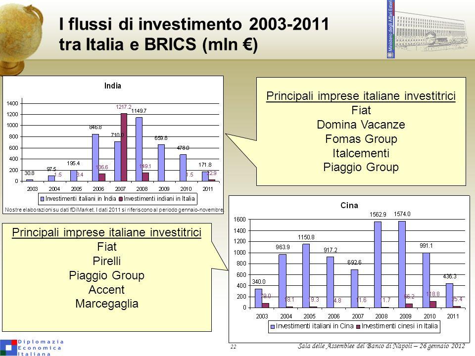 22 Sala delle Assemblee del Banco di Napoli – 26 gennaio 2012 I flussi di investimento 2003-2011 tra Italia e BRICS (mln ) Nostre elaborazioni su dati