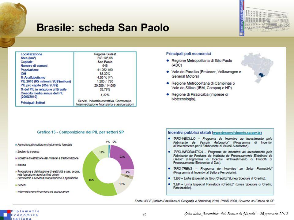 26 Sala delle Assemblee del Banco di Napoli – 26 gennaio 2012 Brasile: scheda San Paolo