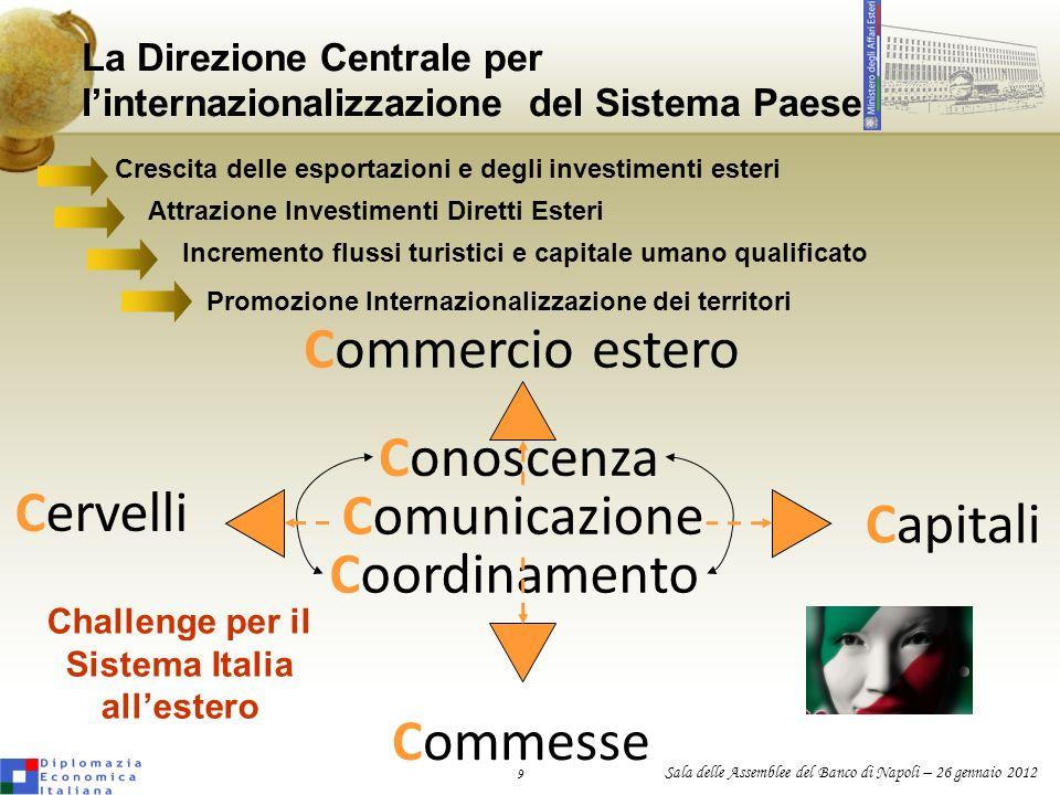 9 Sala delle Assemblee del Banco di Napoli – 26 gennaio 2012 La Direzione Centrale per linternazionalizzazione del Sistema Paese Crescita delle esport