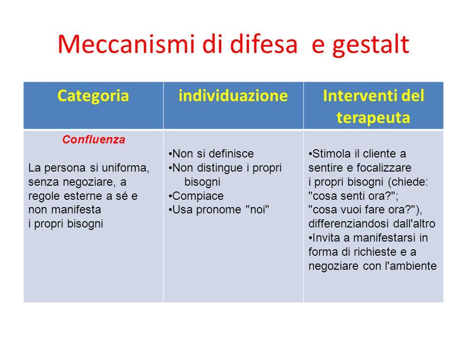 Meccanismi di difesa e gestalt CategoriaindividuazioneInterventi del terapeuta Confluenza La persona si uniforma, senza negoziare, a regole esterne a