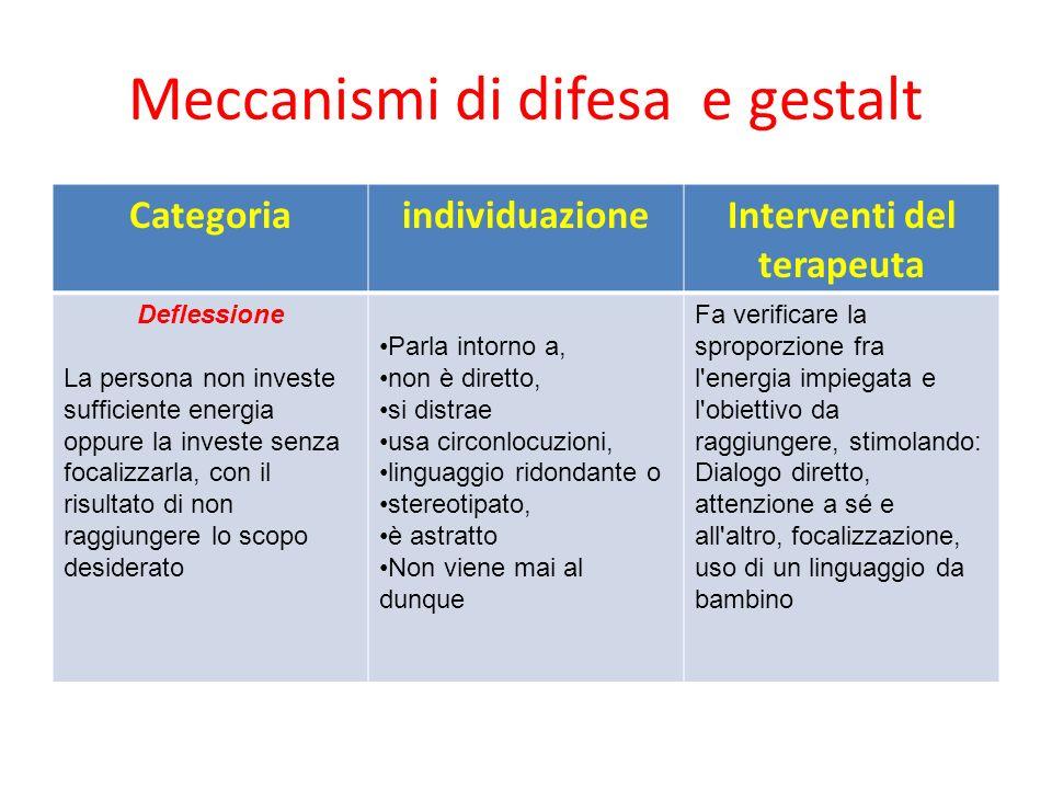 Meccanismi di difesa e gestalt CategoriaindividuazioneInterventi del terapeuta Deflessione La persona non investe sufficiente energia oppure la invest