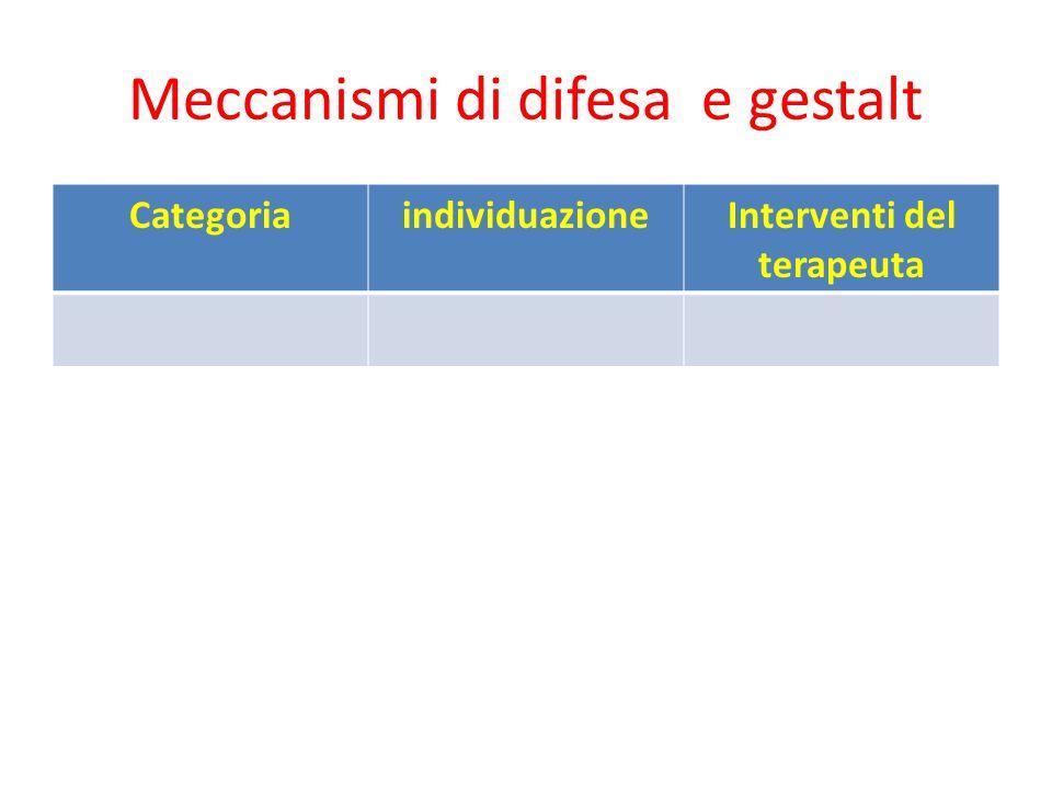 Meccanismi di difesa e gestalt CategoriaindividuazioneInterventi del terapeuta