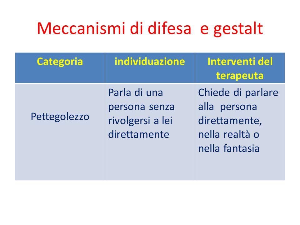 Meccanismi di difesa e gestalt CategoriaindividuazioneInterventi del terapeuta Pettegolezzo Parla di una persona senza rivolgersi a lei direttamente C