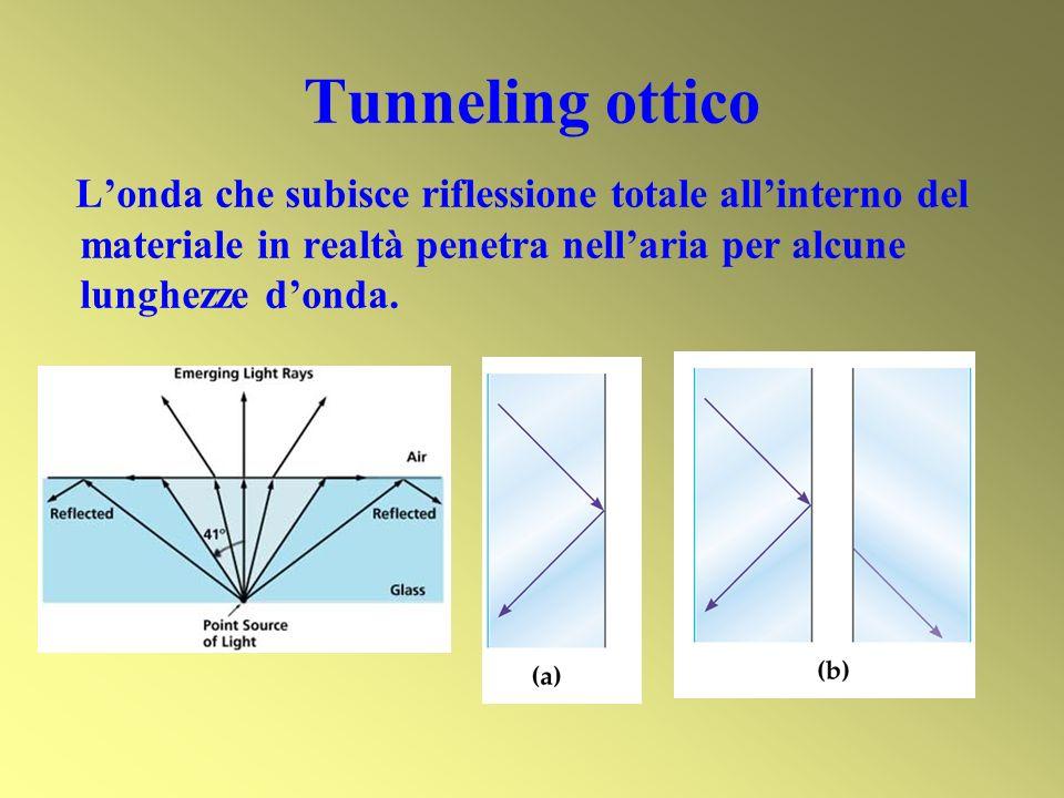 Tunneling ottico Londa che subisce riflessione totale allinterno del materiale in realtà penetra nellaria per alcune lunghezze donda.