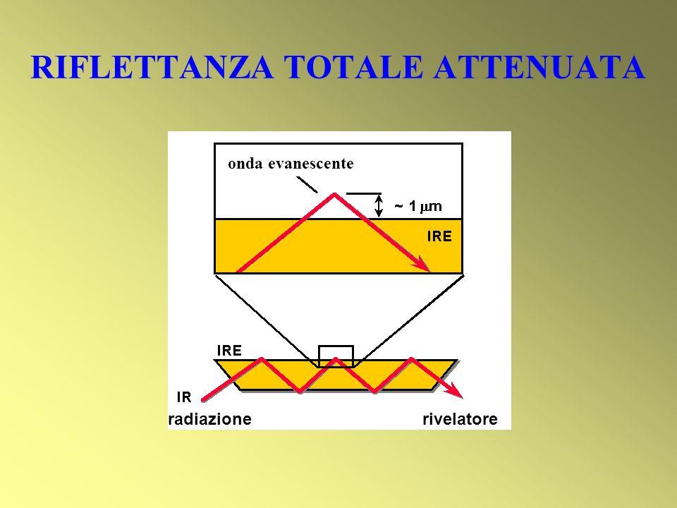 RIFLETTANZA TOTALE ATTENUATA radiazione rivelatore onda evanescente