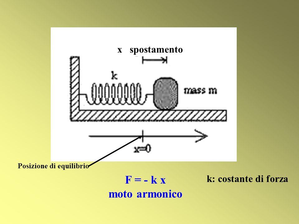 x spostamento F = - k x moto armonico k: costante di forza Posizione di equilibrio