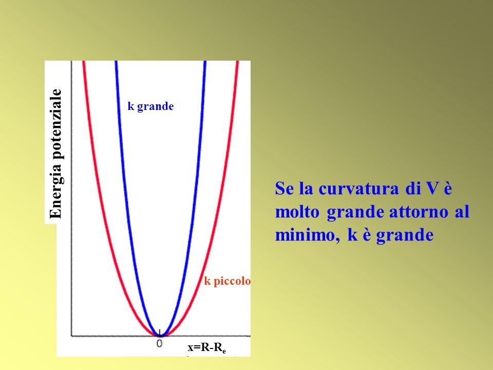 Se la curvatura di V è molto grande attorno al minimo, k è grande Energia potenziale x=R-R e k grande k piccolo
