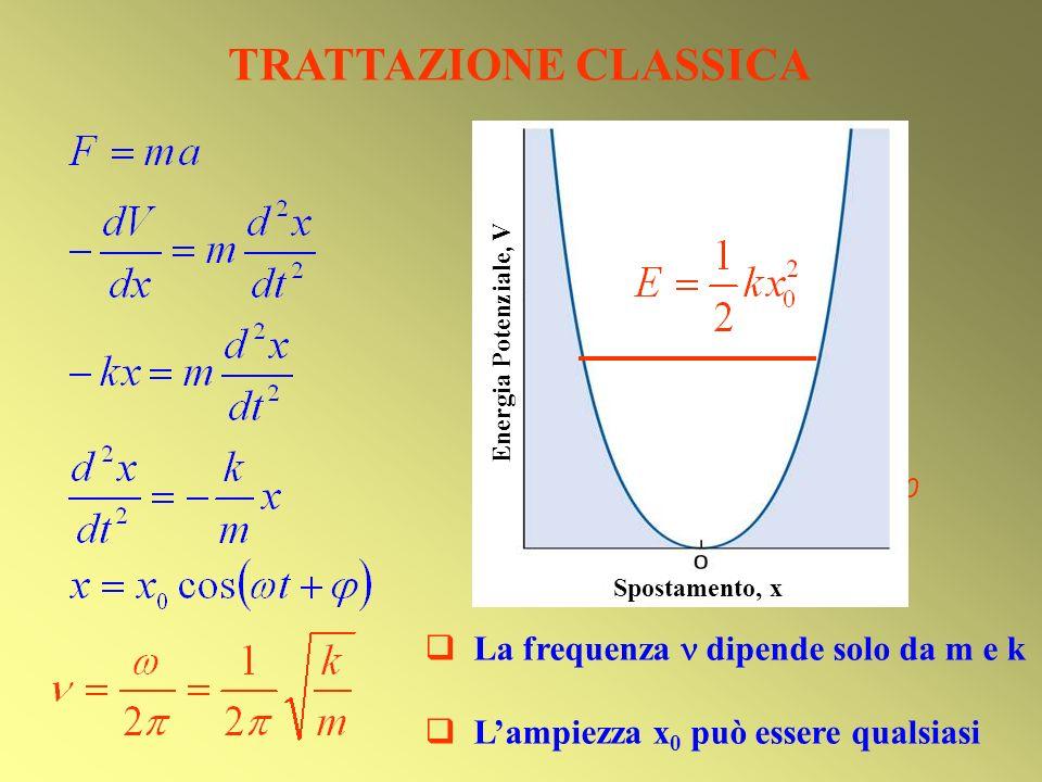 TRATTAZIONE CLASSICA x0x0 -x 0 x0x0 Energia Potenziale, V Spostamento, x La frequenza dipende solo da m e k Lampiezza x 0 può essere qualsiasi
