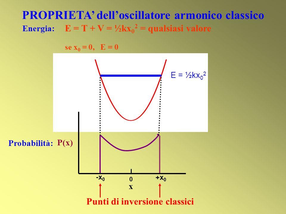 PROPRIETA delloscillatore armonico classico Energia: E = T + V = ½kx 0 2 = qualsiasi valore se x 0 = 0, E = 0 Probabilità: x +x 0 -x 0 P(x) 0 Punti di