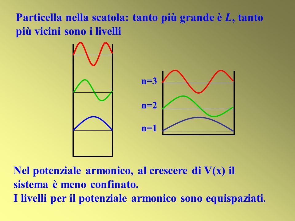 n=3 n=2 n=1 Particella nella scatola: tanto più grande è L, tanto più vicini sono i livelli Nel potenziale armonico, al crescere di V(x) il sistema è