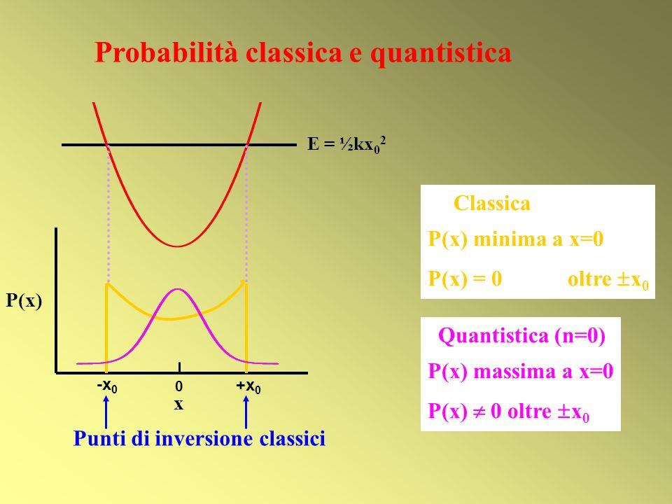 E = ½kx 0 2 x P(x) 0 +x 0 -x 0 Punti di inversione classici Probabilità classica e quantistica Classica P(x) minima a x=0 P(x) = 0 oltre x 0 Quantisti