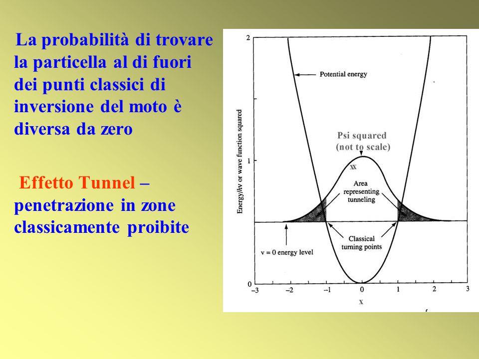 La probabilità di trovare la particella al di fuori dei punti classici di inversione del moto è diversa da zero Effetto Tunnel – penetrazione in zone