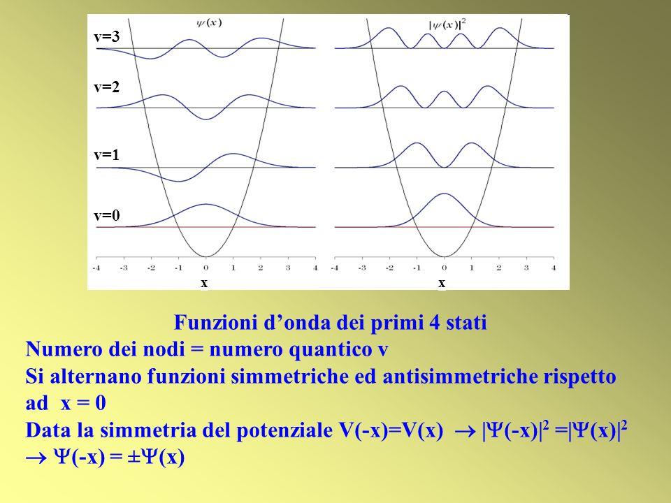 Funzioni donda dei primi 4 stati Numero dei nodi = numero quantico v Si alternano funzioni simmetriche ed antisimmetriche rispetto ad x = 0 Data la si