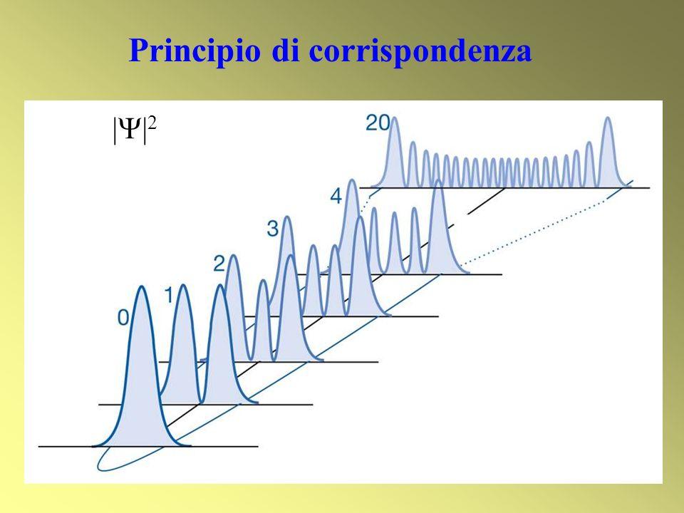 | | 2 Principio di corrispondenza