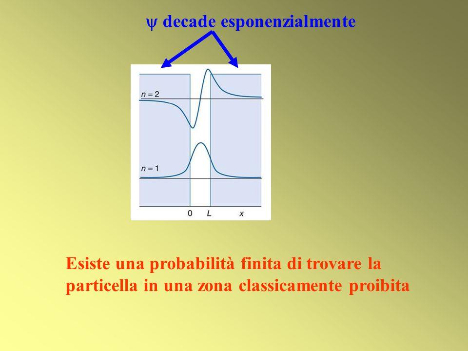 Esiste una probabilità finita di trovare la particella in una zona classicamente proibita decade esponenzialmente