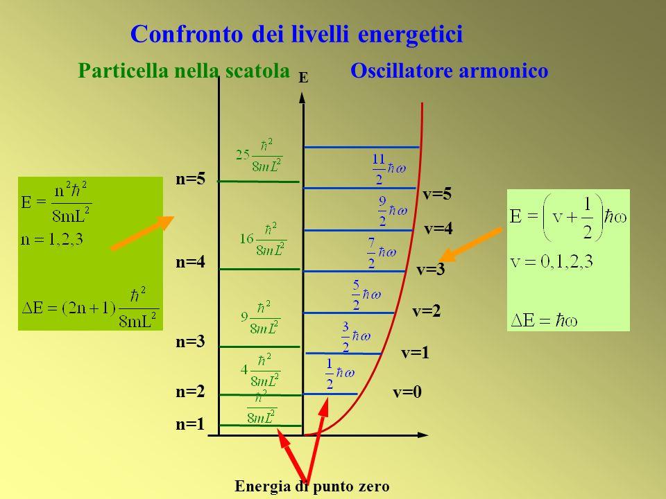 Confronto dei livelli energetici E v=0 v=1 v=2 v=3 v=4 v=5 n=1 n=2 n=3 n=4 n=5 Particella nella scatolaOscillatore armonico Energia di punto zero
