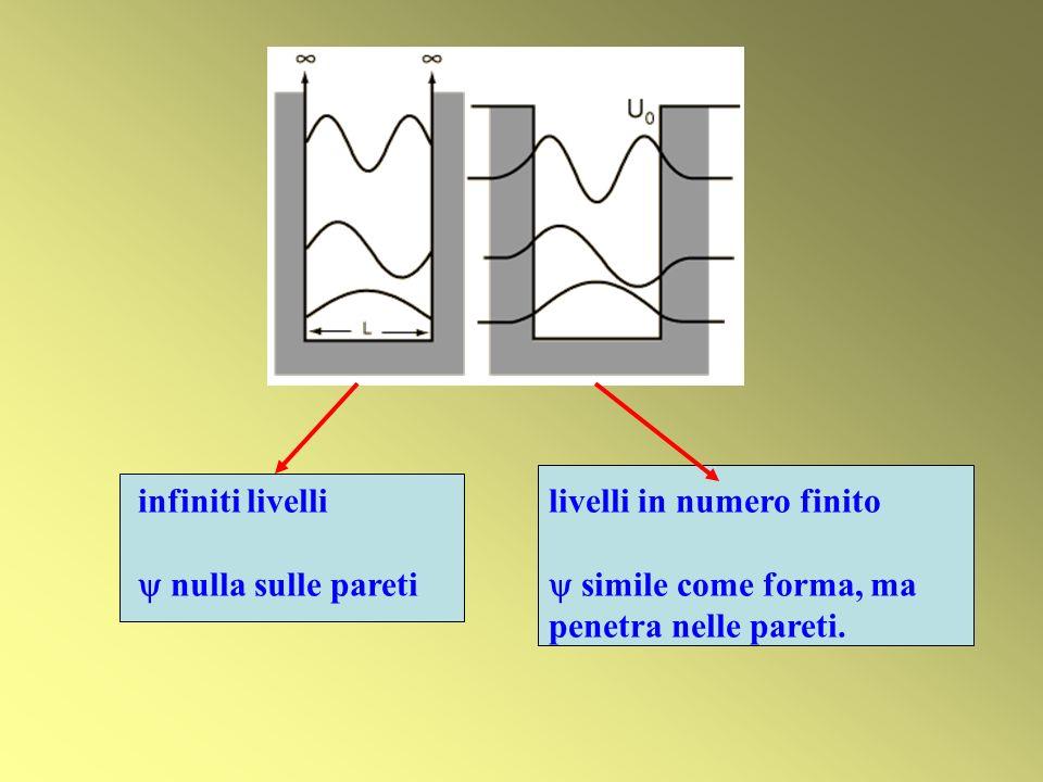 infiniti livelli nulla sulle pareti livelli in numero finito simile come forma, ma penetra nelle pareti.