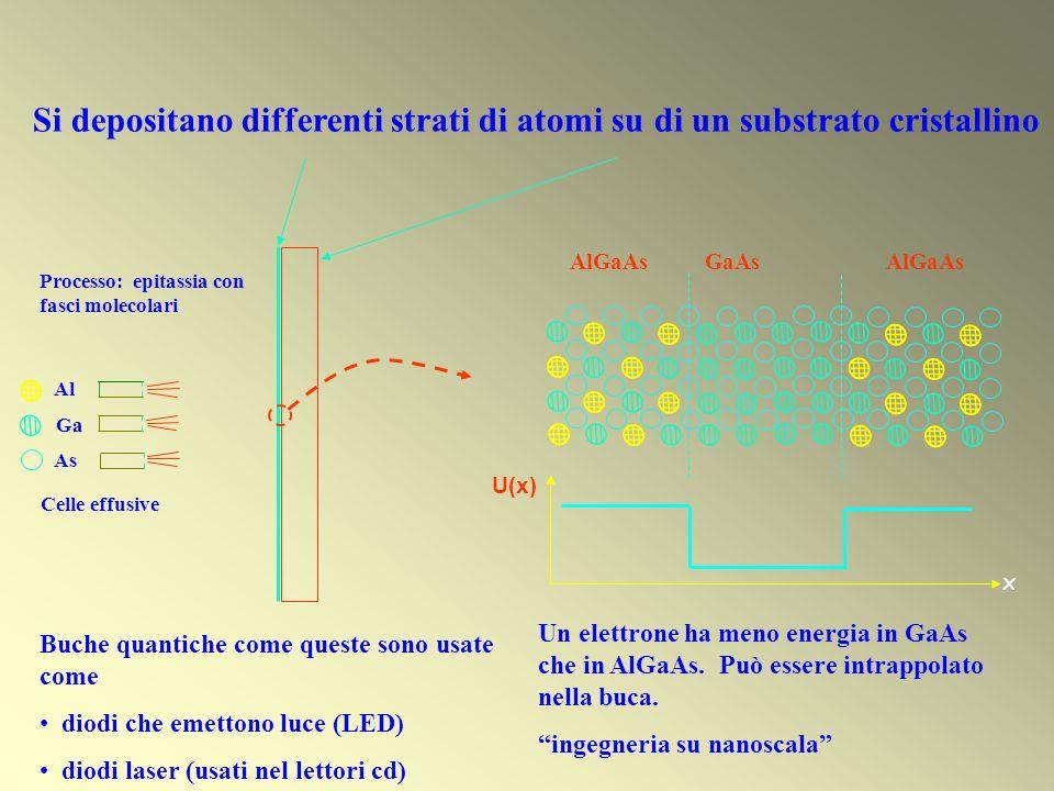 Si depositano differenti strati di atomi su di un substrato cristallino AlGaAs GaAs AlGaAs U(x) x Al As Ga Un elettrone ha meno energia in GaAs che in