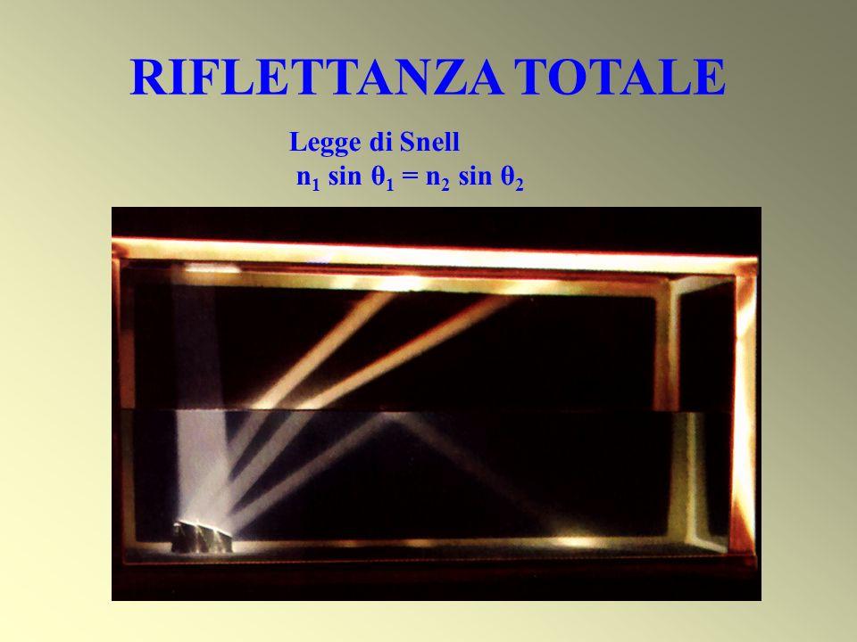 RIFLETTANZA TOTALE Legge di Snell n 1 sin θ 1 = n 2 sin θ 2