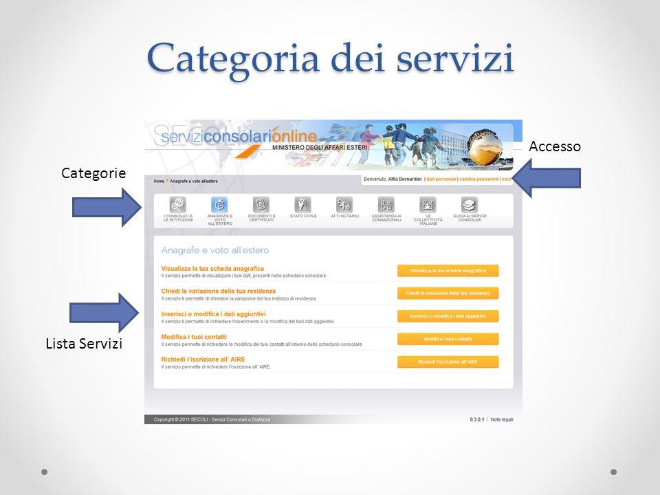 Categoria dei servizi Accesso Lista Servizi Categorie