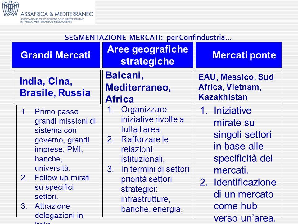 SEGMENTAZIONE MERCATI: per Confindustria… Grandi Mercati Aree geografiche strategiche Mercati ponte India, Cina, Brasile, Russia Balcani, Mediterraneo