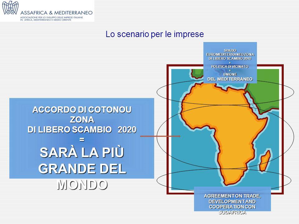 SPAZIO EUROMEDITERRANEO ZONA DI LIBERO SCAMBIO 2010 + POLITICA DI VICINATO +UNIONE DEL MEDITERRANEO ACCORDO DI COTONOU ZONA DI LIBERO SCAMBIO 2020 = S