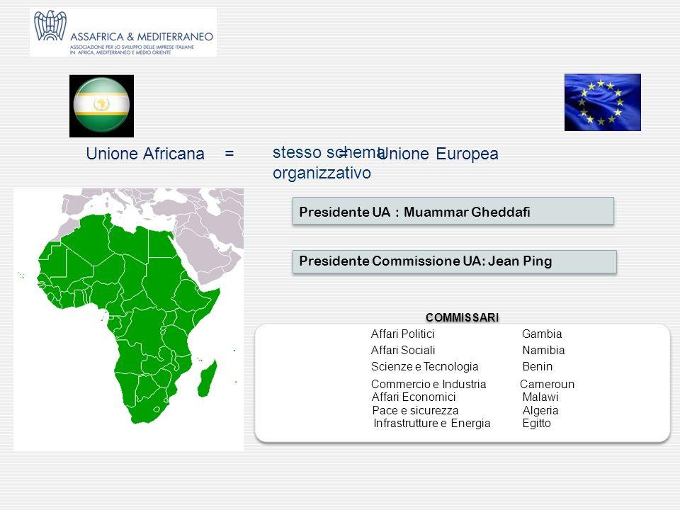 Presidente UA : Muammar Gheddafi Unione Africana = = Unione Europea stesso schema organizzativo COMMISSARI Affari Politici Gambia Affari Sociali Namib