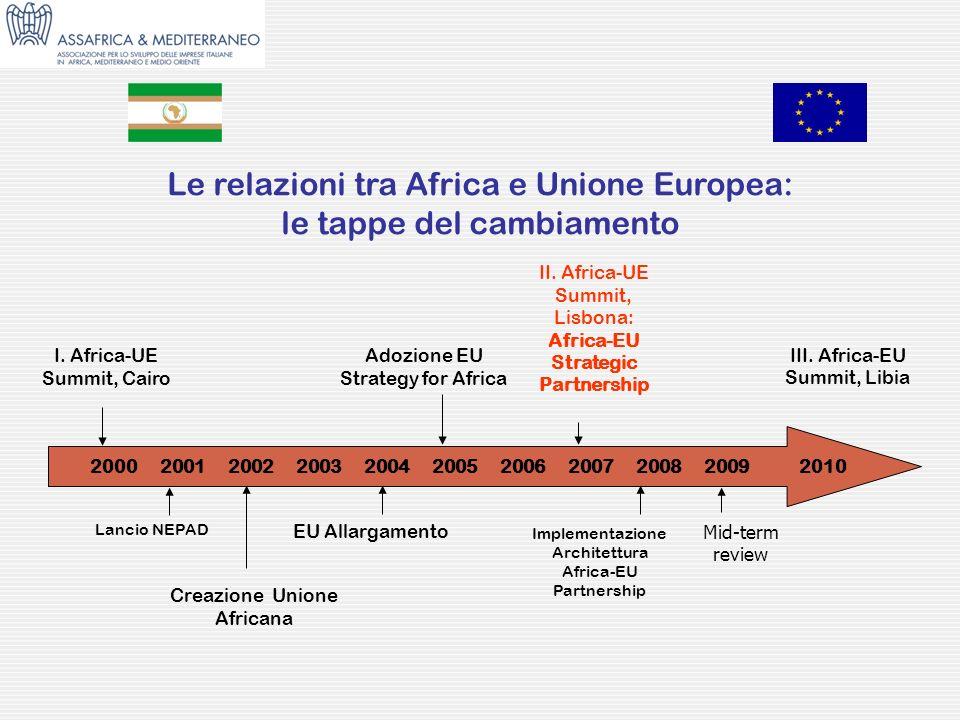 Le relazioni tra Africa e Unione Europea: le tappe del cambiamento 2000 2001 2002 2003 2004 2005 2006 2007 2008 20092010 I. Africa-UE Summit, Cairo La