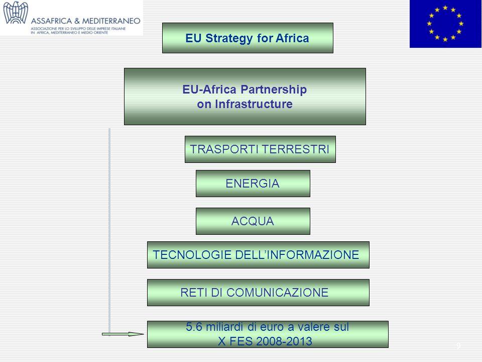 9 EU-Africa Partnership on Infrastructure TRASPORTI TERRESTRI TECNOLOGIE DELLINFORMAZIONE ENERGIA ACQUA EU Strategy for Africa RETI DI COMUNICAZIONE 5