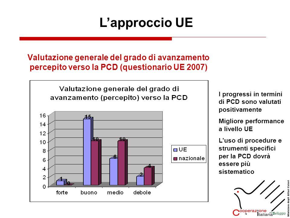 Valutazione generale del grado di avanzamento percepito verso la PCD (questionario UE 2007) Lapproccio UE I progressi in termini di PCD sono valutati positivamente Migliore performance a livello UE Luso di procedure e strumenti specifici per la PCD dovrà essere più sistematico