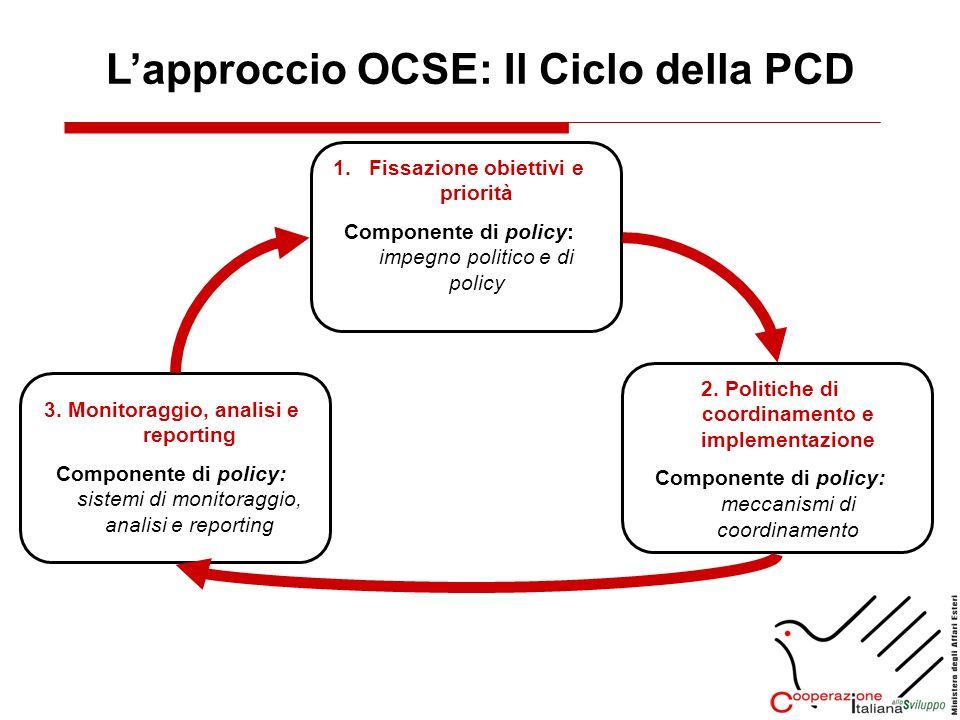 Lapproccio OCSE: Il Ciclo della PCD 1.Fissazione obiettivi e priorità Componente di policy: impegno politico e di policy 2. Politiche di coordinamento