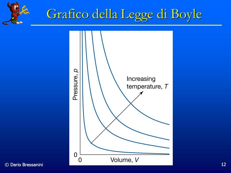 © Dario Bressanini 12 Grafico della Legge di Boyle