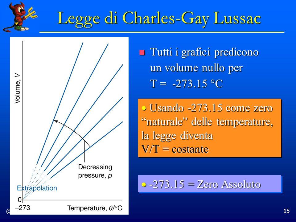 © Dario Bressanini 15 Legge di Charles-Gay Lussac Tutti i grafici predicono un volume nullo per T = -273.15 °C Tutti i grafici predicono un volume nul