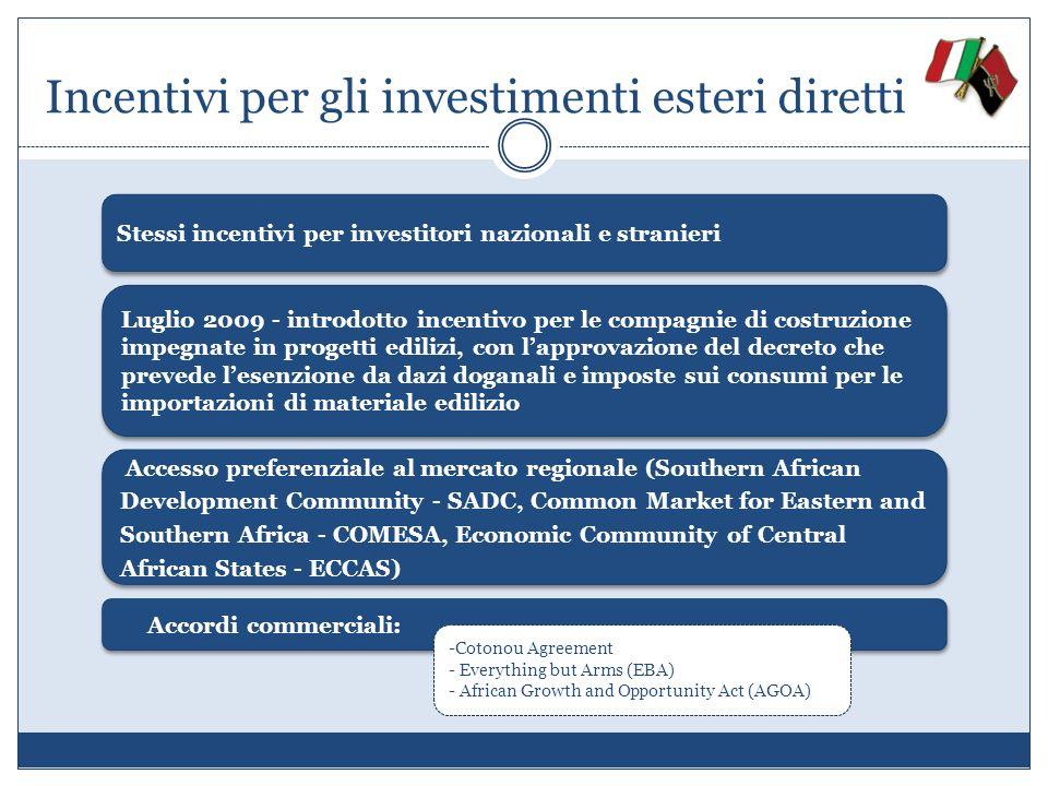Incentivi per gli investimenti esteri diretti Luglio 2009 - introdotto incentivo per le compagnie di costruzione impegnate in progetti edilizi, con la