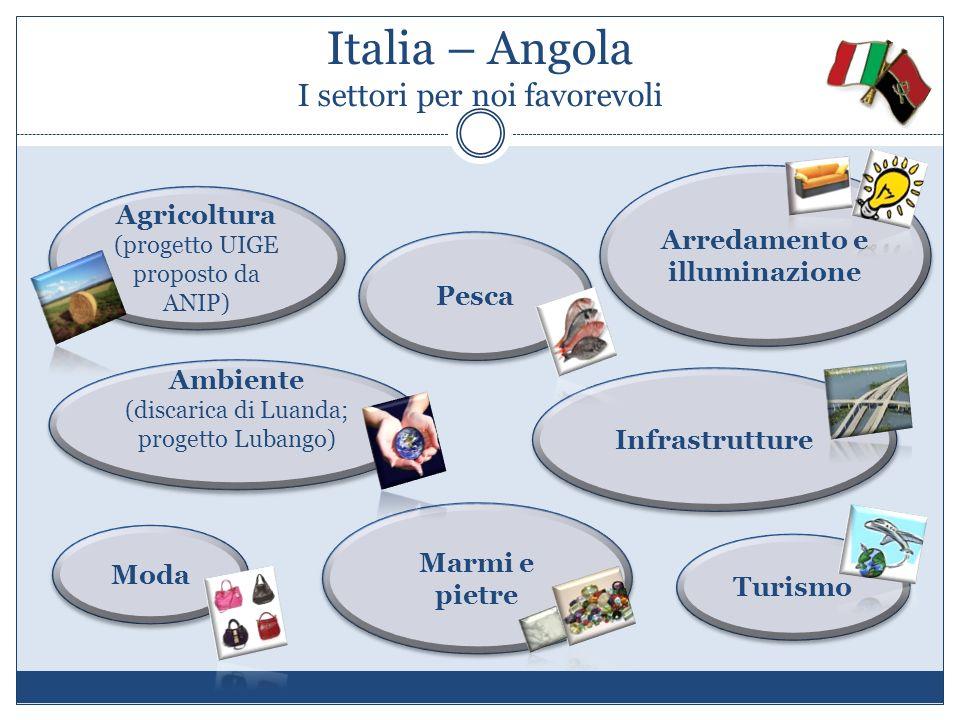 Italia – Angola I settori per noi favorevoli Agricoltura (progetto UIGE proposto da ANIP) Agricoltura (progetto UIGE proposto da ANIP) Pesca Marmi e p