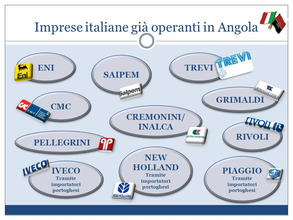 Imprese italiane già operanti in Angola GRIMALDI CREMONINI/ INALCA ENI CMC RIVOLI IVECO Tramite importatori portoghesi IVECO Tramite importatori porto